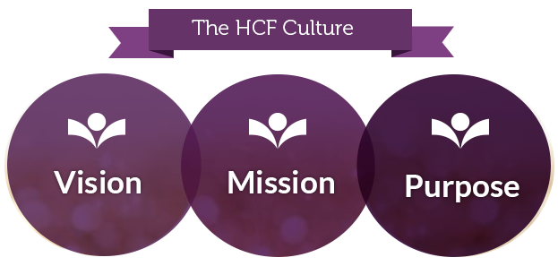 HCF Culture, Approach